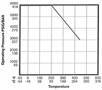 Pressure vs. Temperature Curve
